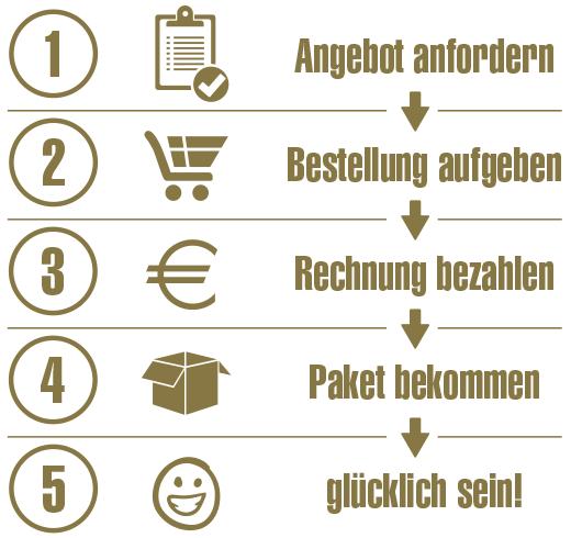 Bestellablauf - abigrafen.de