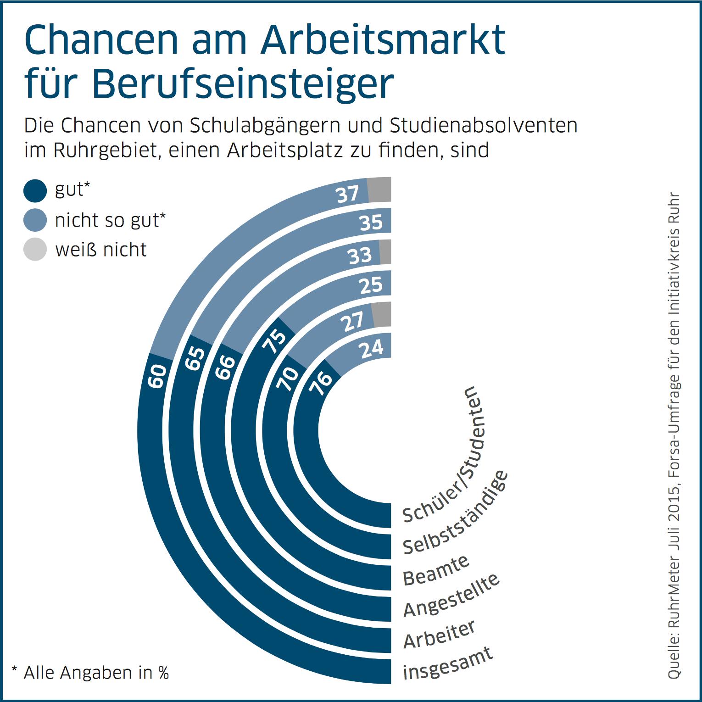 Jobs finden im Ruhrgebiet über die TalentMetropole Ruhr