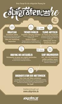 checkliste-planung-der-mottowoche-mottotage-abitur-infografik-ablaufplan-abiplanung-thumb