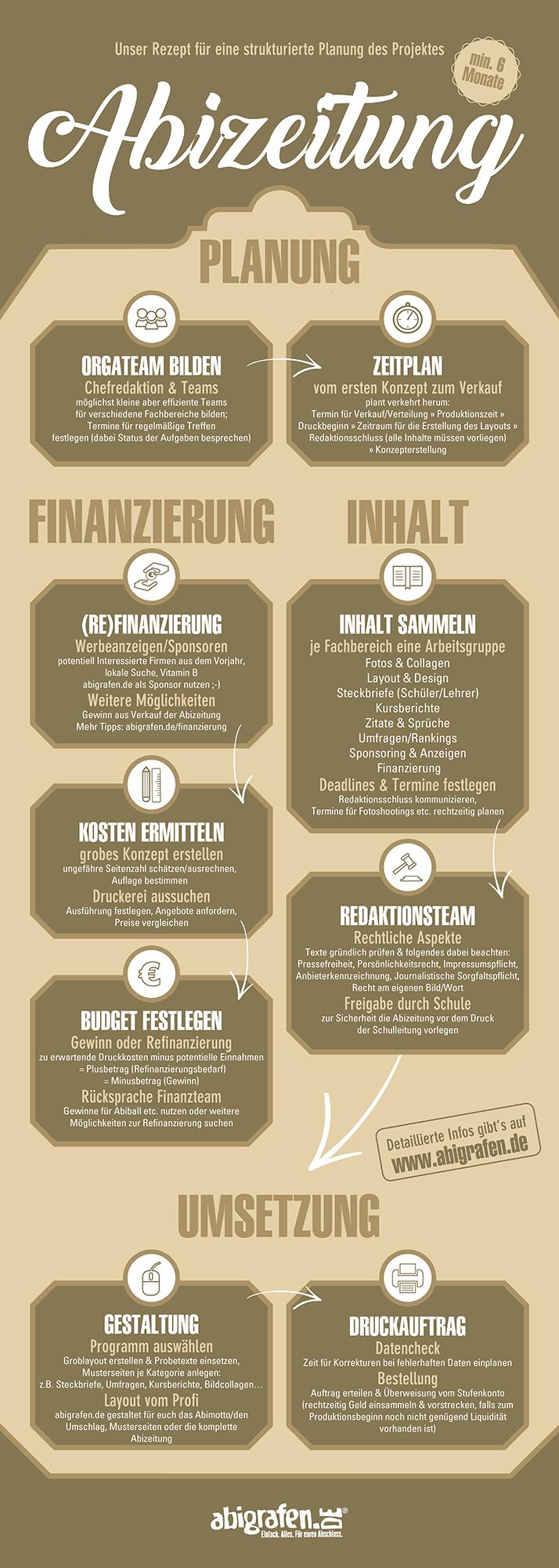 infografikablaufplan-abizeitung-drucken-tipps-und-checkliste-abizeitungskomitee