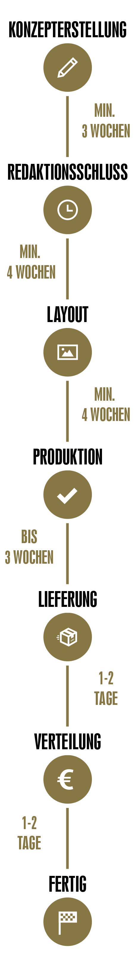 Informationen zur Zeitplanung für Abizeitung/Abibuch